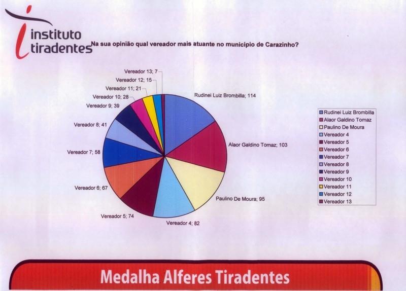 Instituto Tiradentes aponta vereadores mais atuantes do município